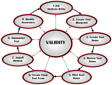 Language Testing Validity Process